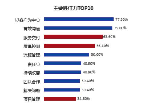 FESCO与智享会联合发布中国人力资源共享服务中心调研报告